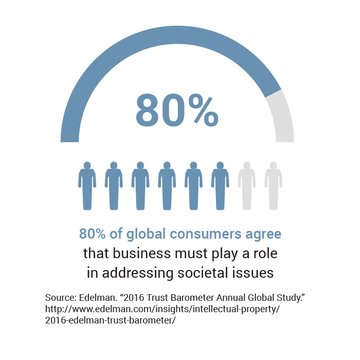 Infographic showing 80% of global consumers agree that business must play a role in addressing societal issues